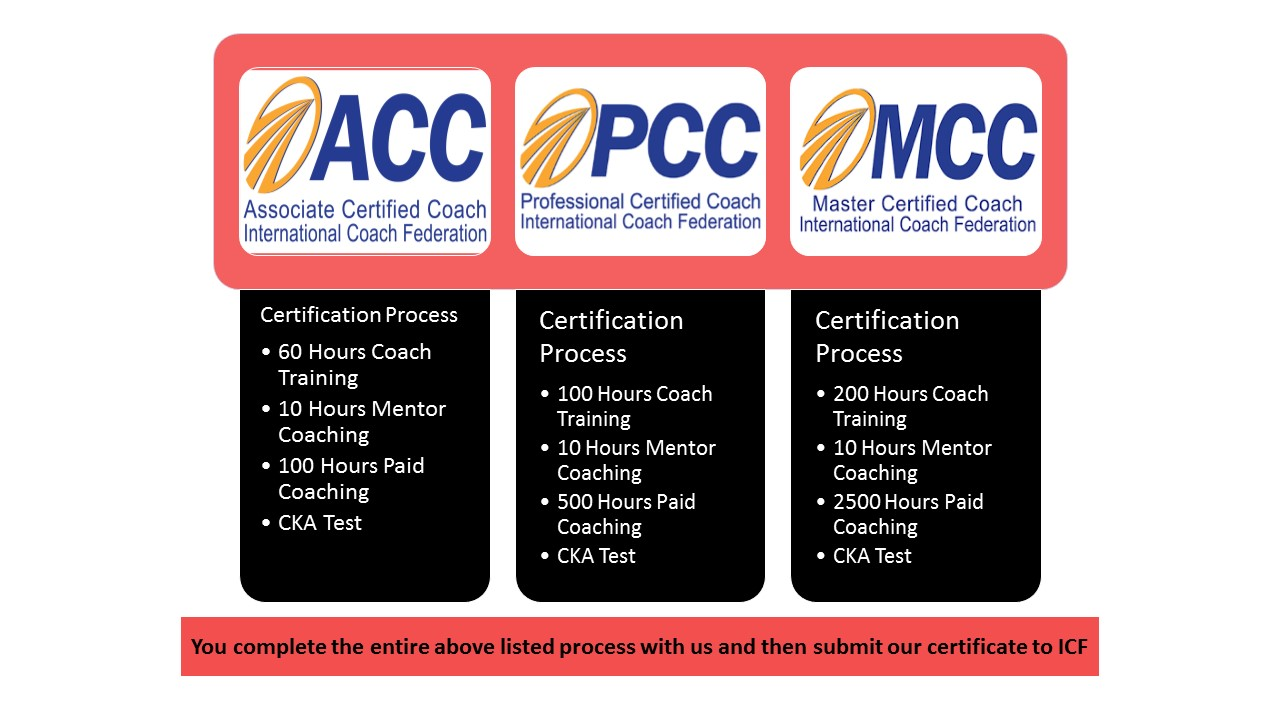 Icf approved coach certification program online batch conducted there are three levels of coach certification by icf and you can do all the levels with us lets have a look at the levels of coach certification by icf xflitez Choice Image