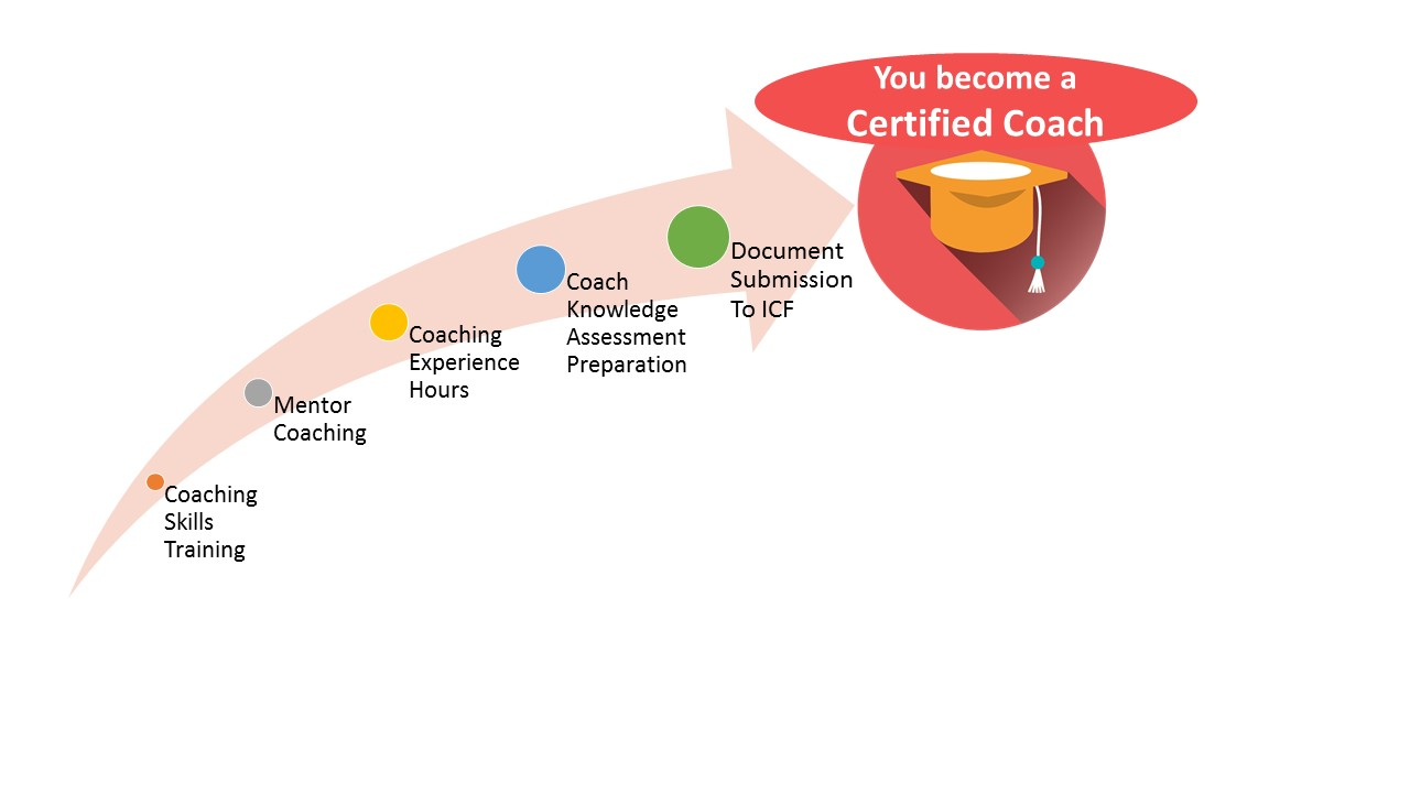Icf approved coach certification program online batch conducted become specialized coach xflitez Choice Image